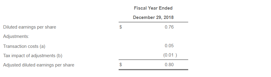 Fiscal Year Ended December 29, 2018 Diluted earnings per share $ 0.76 Adjustments: Transaction costs (a) 0.05 Tax impact of adjustments (b) (0.01 ) Adjusted diluted earnings per share $ 0.80