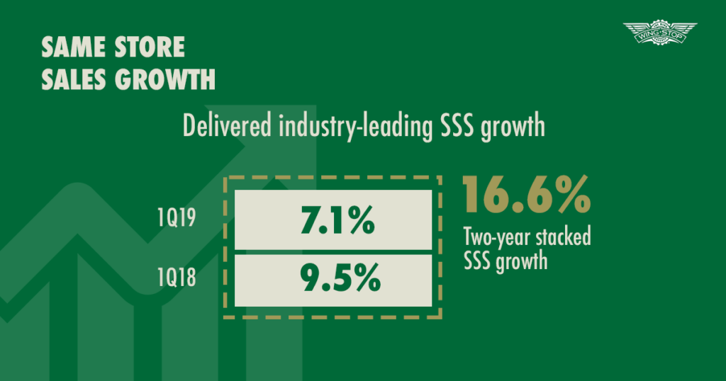 Wingstop Q1 2019 - Same store sales growth